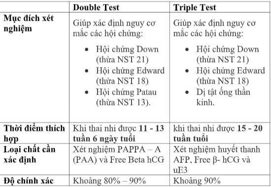 double test va triple test